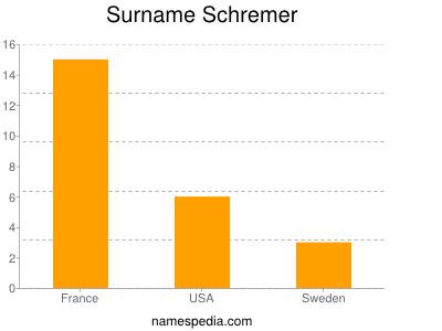 Surname Schremer