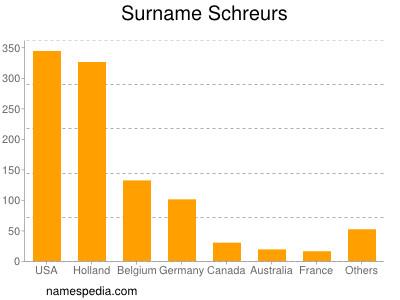 Surname Schreurs