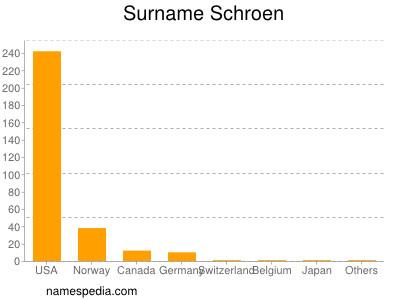 Surname Schroen