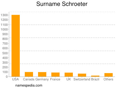 Surname Schroeter