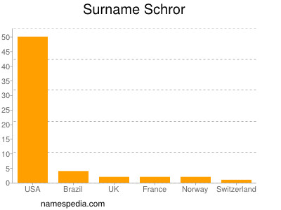 Surname Schror