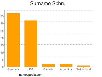 Surname Schrul