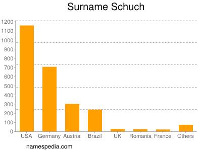 Surname Schuch