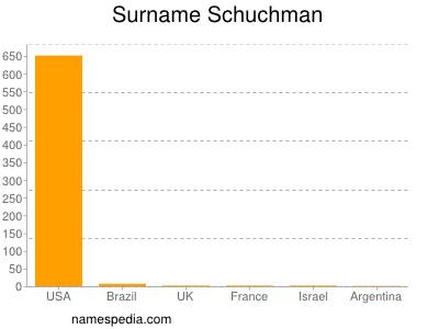 Surname Schuchman