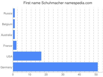 Given name Schuhmacher