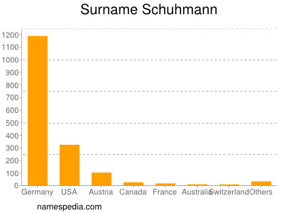 Surname Schuhmann