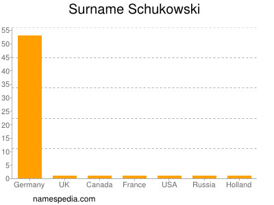 Surname Schukowski