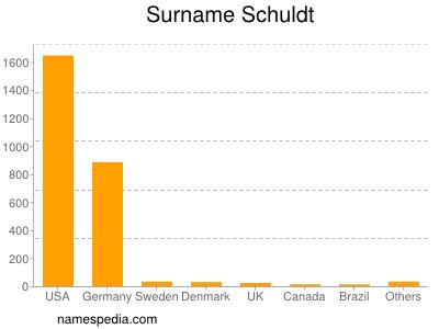 Surname Schuldt