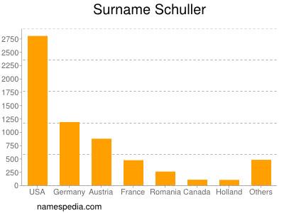Surname Schuller