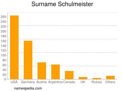 Surname Schulmeister