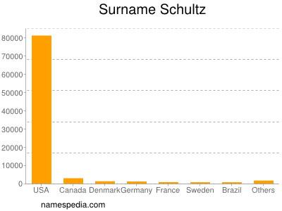 Surname Schultz
