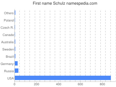 Given name Schulz