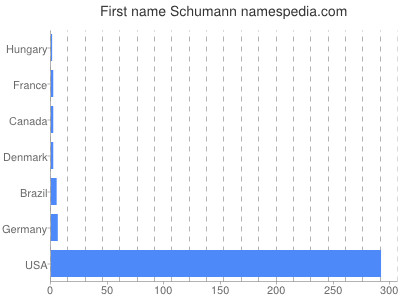 Given name Schumann