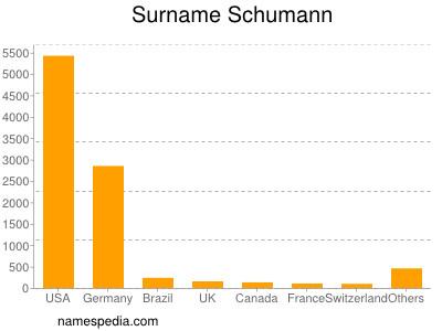 Surname Schumann
