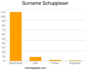 Surname Schuppisser