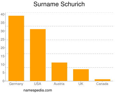 Surname Schurich