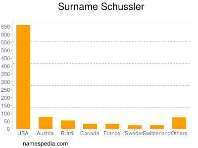 Surname Schussler