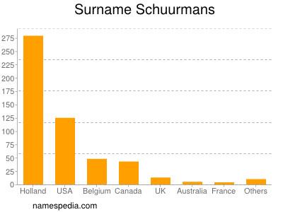 Surname Schuurmans