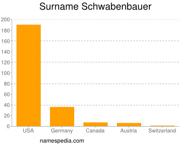 Surname Schwabenbauer