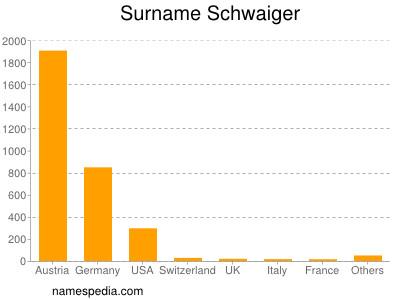 Surname Schwaiger