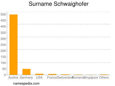 Surname Schwaighofer