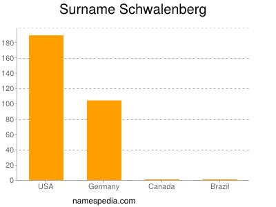 Surname Schwalenberg