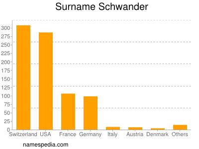 Surname Schwander