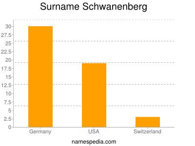Surname Schwanenberg