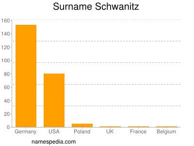 Surname Schwanitz
