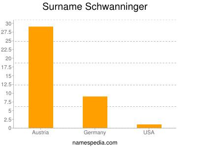 Surname Schwanninger