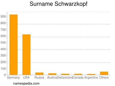 Surname Schwarzkopf
