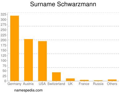 Surname Schwarzmann