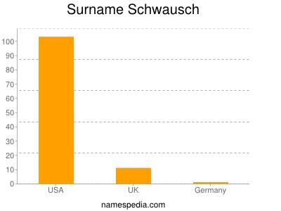 Surname Schwausch