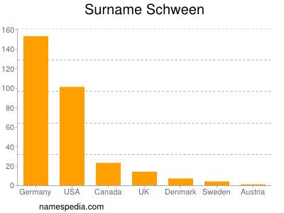 Surname Schween