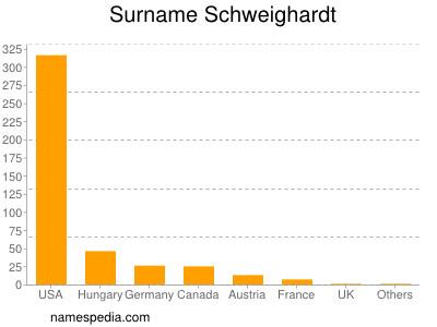 Surname Schweighardt