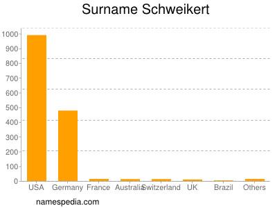 Surname Schweikert