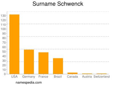 Surname Schwenck