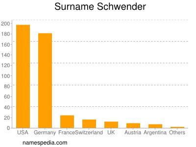 Surname Schwender