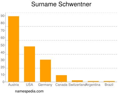 Surname Schwentner