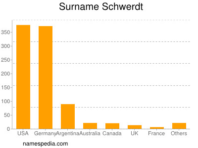 Surname Schwerdt