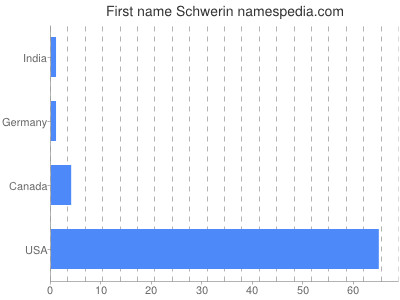 Given name Schwerin