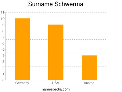 Surname Schwerma