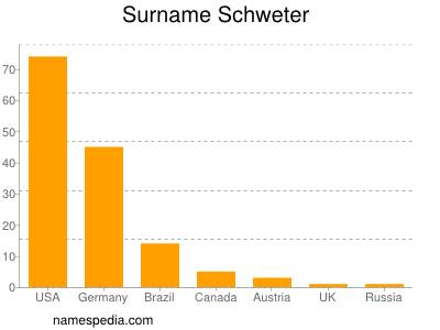 Surname Schweter