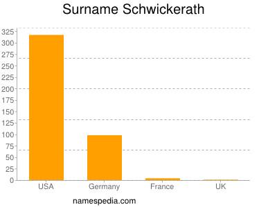 Surname Schwickerath
