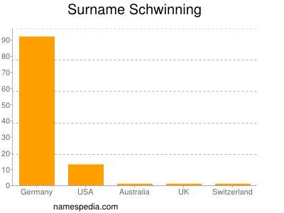 Surname Schwinning