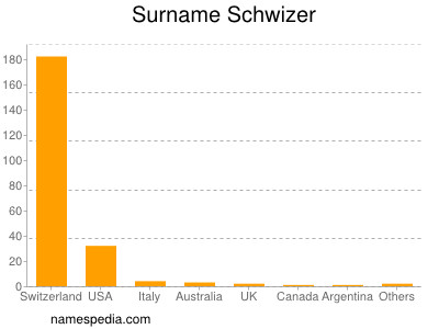 Surname Schwizer
