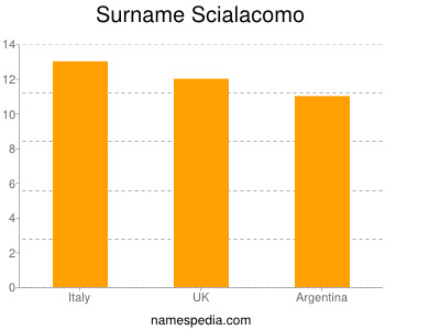 Surname Scialacomo