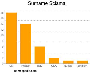 Surname Sciama