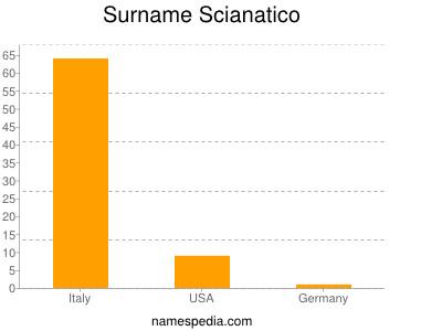 Surname Scianatico