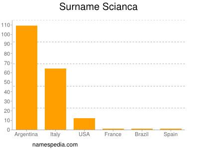 Surname Scianca